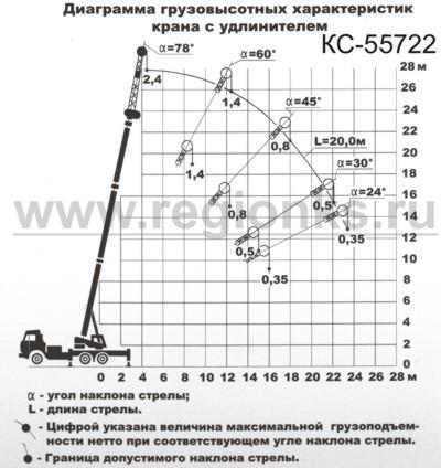 Диаграмма грузовысотных характеристик крана с удлинителем КС-55722, КС-55722-2, КС-55722-3.