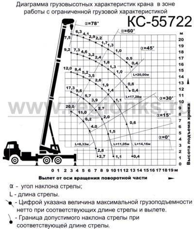 Диаграмма грузовысотных характеристик крана с ограниченной грузовой характеристикой КС-55722, КС-55722-2, КС-55722-3.
