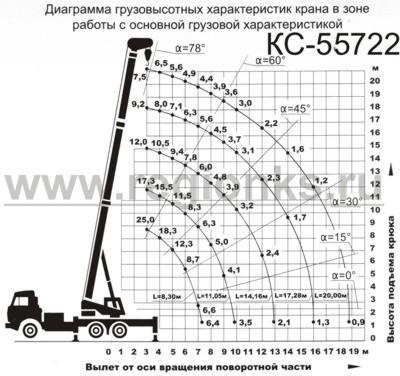Диаграмма грузовысотных характеристик крана в зоне работы с основной грузовой характеристикой КС-55722